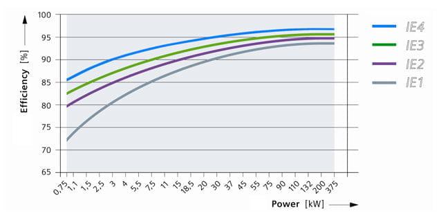 grafico compartativo IE1, IE2 e IE3 Motores